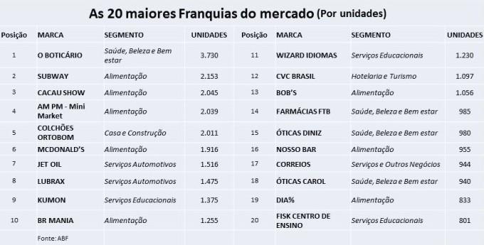 ranking-abf
